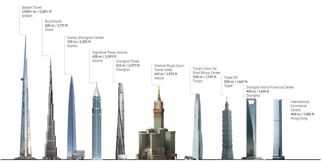 14 Facts About The New Jeddah Tower